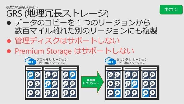 必要な IO 性能 必要なディスク数 3. 仮想マシンのサイズの性能上限 4. ストレージアカウントの性能上限