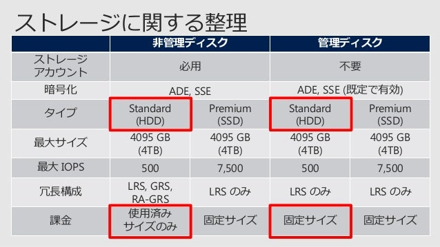 必用な個数を決定 https://docs.microsoft.com/ja-jp/azure/azure-subscription-service-limits タイプ P4 P6 P10 P20 P30 P40 P50 サイズ 32 GB ...