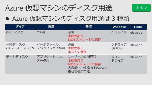 仮想マシンのサイズを決定 https://docs.microsoft.com/ja-jp/azure/virtual-machines/windows/sizes サイズ vCPU メモリ (GiB) 最大データ ディスク数 IOPS スルー...