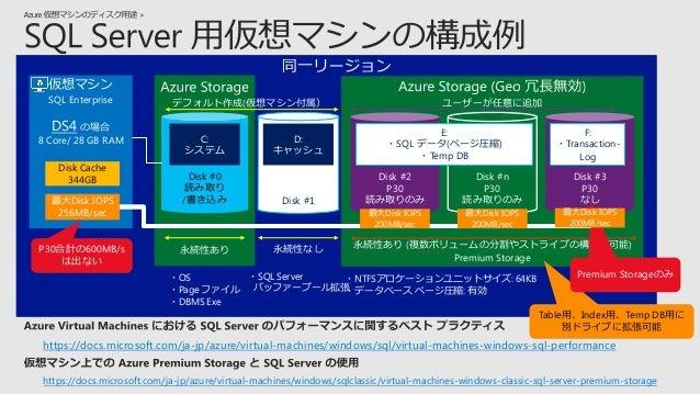 Standard Storage (HDD) Premium Storage (SSD) 最大 IOPS 50,000 * - 最大ディスク数 100 * (最大 IOPS 時) 35 (最大容量時) ディスク最大容量 - 35 TB スナップ...