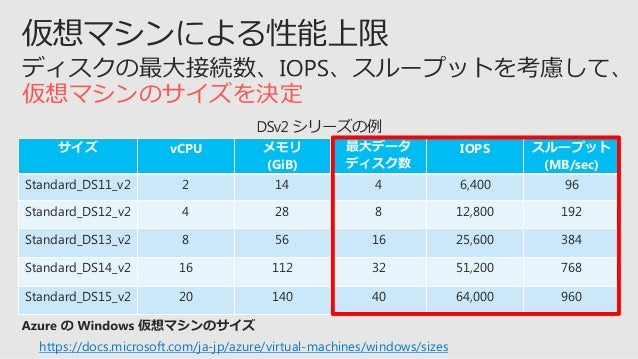 https://docs.microsoft.com/ja-jp/azure/active-directory/virtual-networks-windows-server-active-directory-virtual-machines