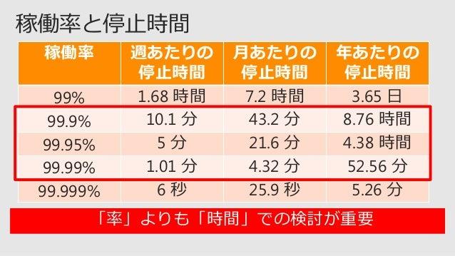 50,000 最大 100 個まで 500 TB https://docs.microsoft.com/ja-jp/azure/azure-subscription-service-limits https://docs.microsoft.c...