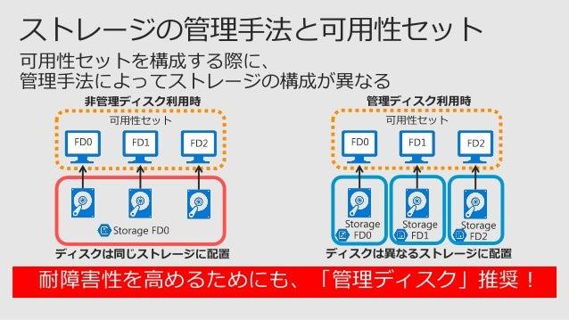  Azure 診断  Azure Log Analytics Azure Backup