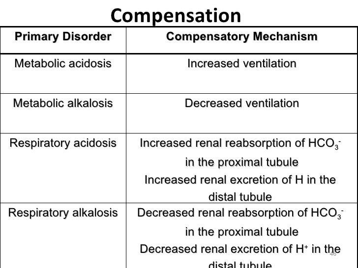 metabolic acidosis treatment guidelines pdf