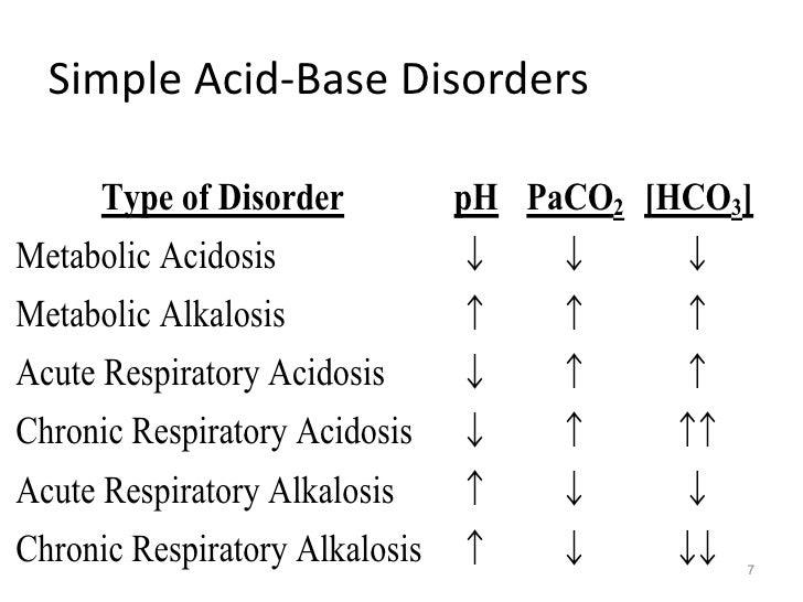 how to fix respiratory acidosis
