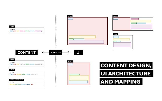 Content Design, UI Architecture and Mapping