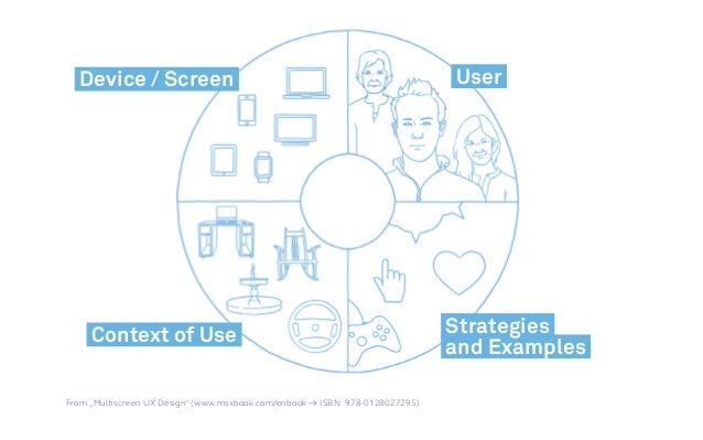 """Device / Screen Context of Use User Strategies and Examples From """"Multiscreen UX Design"""" (www.msxbook.com/enbook → ISBN: 9..."""
