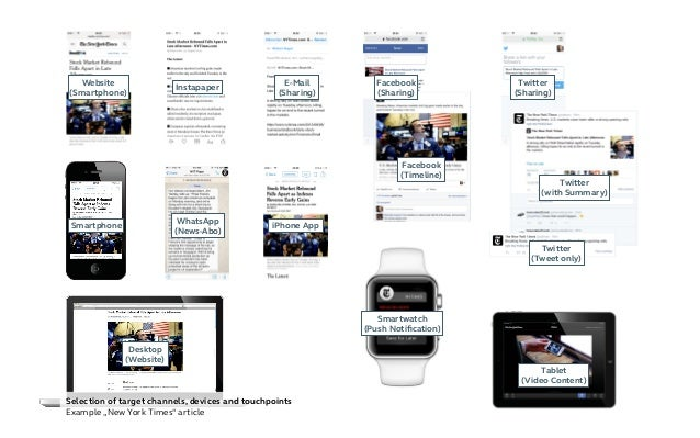"""Selection of target channels, devices and touchpoints Example """"New York Times"""" article Instapaper Website (Smartphone) E-M..."""