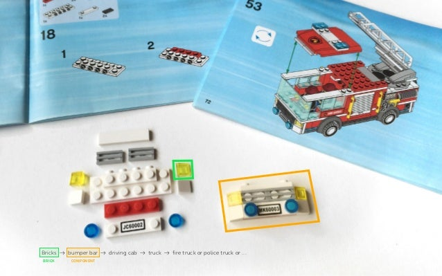 1 2 4 53 brickLEGO bumper bar truck fire truckdriving cab CONTENT USER INTERFACE ELEMENT COMPONENT TYPE INSTANCE / OBJECT S...