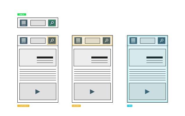 Content model Correlation of content types Own illustration (source: Jonathan Kahn, http://alistapart.com/article/strategi...