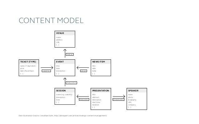 "Content flow Source: ""Die Zukunft von Content (Management)"" / www.msxbook.com/ngixup14"