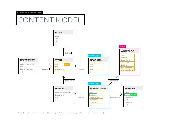 Content flow (three-step) Input manage Output various sources various channelsContent Hub 1 2 3
