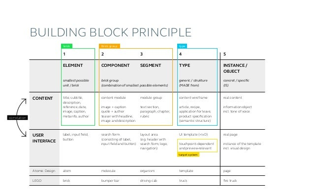 Content flow (three-step) UI MAPPING Structured content is mapped for presentation in various target channels. content str...