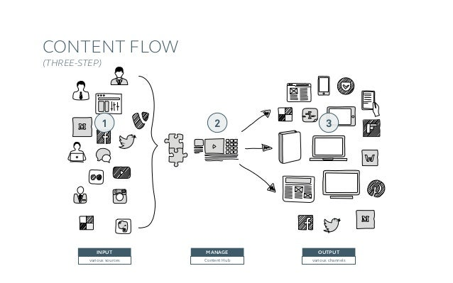 Preconditions ›Input independent from outpout (UI) and styling › Central content hub ›Structure of content type defines...