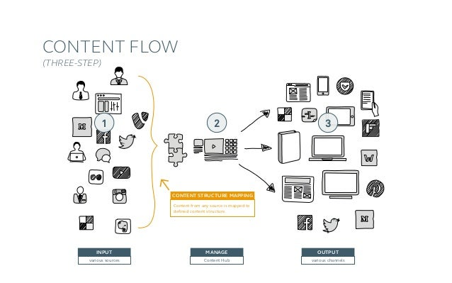 Mapping options A)One content  → different presentation B) Different content → identical presentation C)One cont...