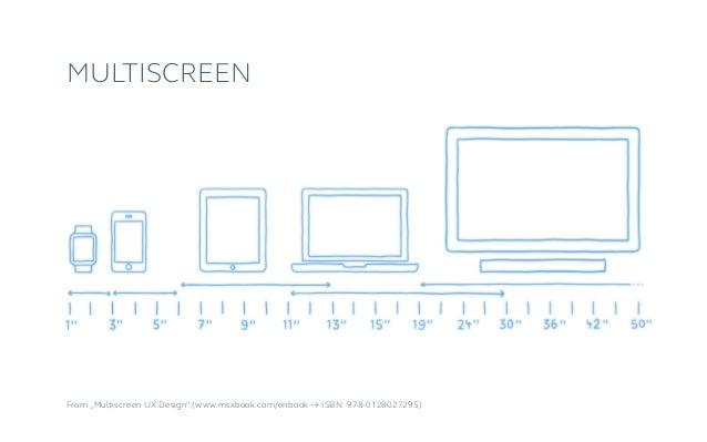 """From """"Multiscreen UX Design"""" (www.msxbook.com/enbook → ISBN: 978-0128027295) Multiscreen"""