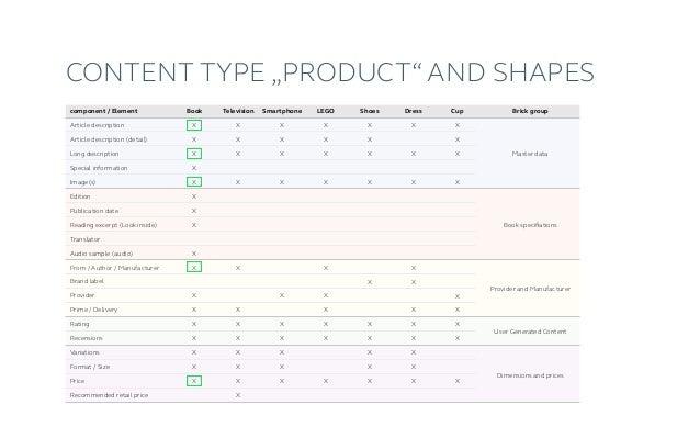 SETU 3.0: Content Modeling Software according to the building block principle (Demo moodscreen) → www.setusoft.de