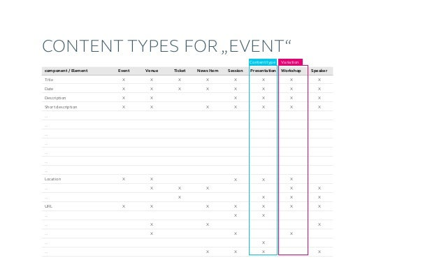 Content model name (1 day ticket) price date of purchase [...] TICKET (TYPE) title date description [...] EVENT title date...