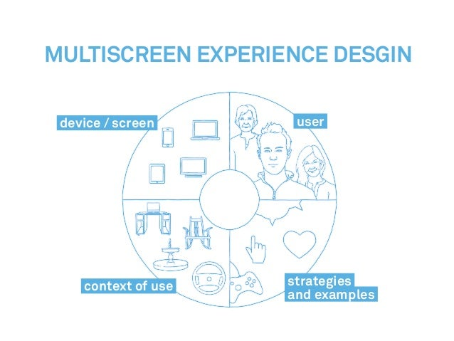 Multiscreen Experience Desgin device / screen context of use user strategies and examples