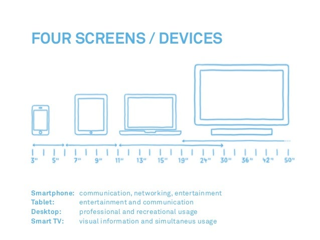 Smartphone: communication, networking, entertainment Tablet: entertainment and communication Desktop: professional and ...