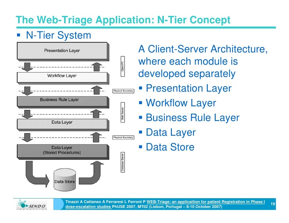Web triage an application for patient registration in for N tier application architecture