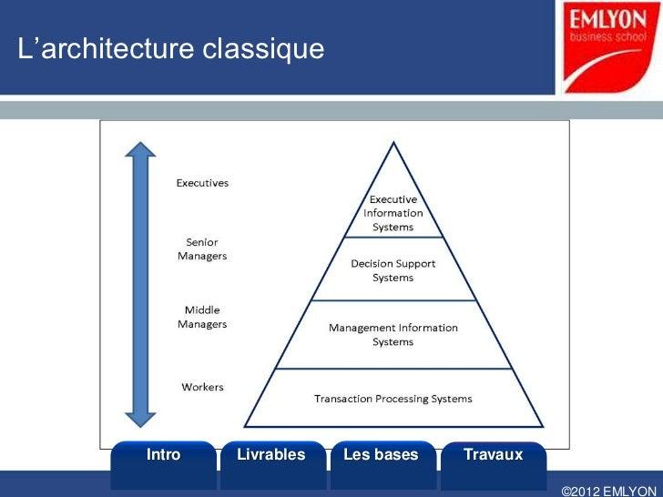 Mt104 introduction for Architecture classique definition
