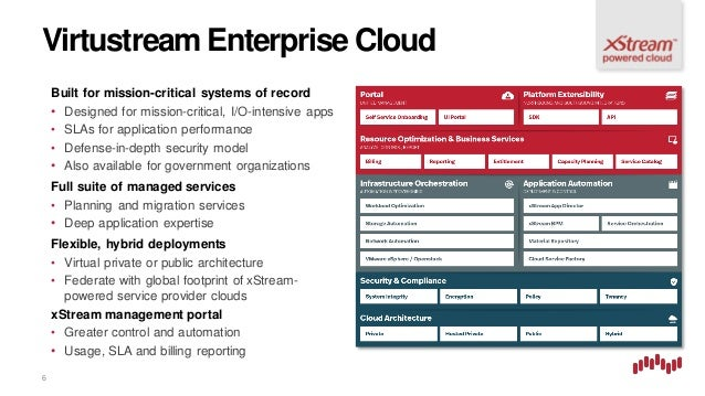 MT125 Virtustream Enterprise Cloud: Purpose Built to Run Mission Crit…