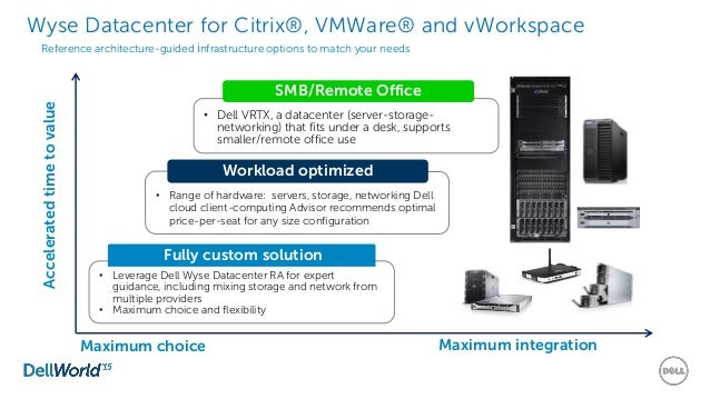 Dell Wyse Device Manager