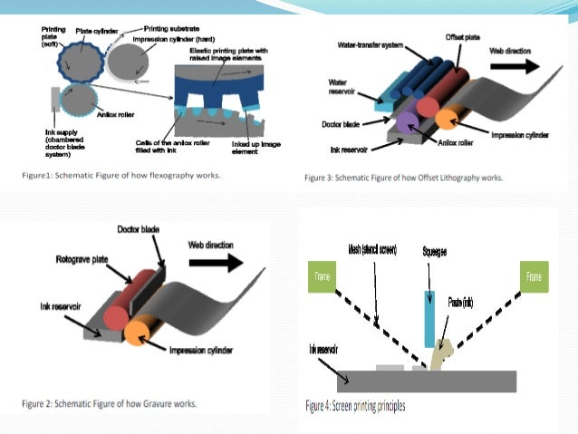 3d Metal Printing >> Roll-to roll printing; making new forms of displays, solar ...