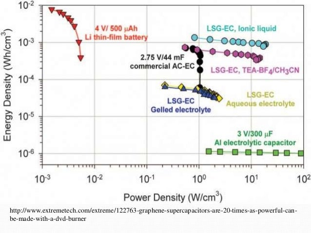 Energy storage for vehicles: when will they become economically feasi…