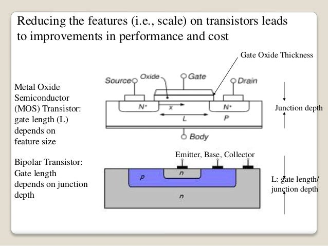 multigate transistors as the future of Finfet is also called multigate device where its mode of operation is  a high  performance transistor with low power is essential for future.