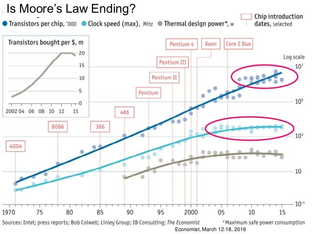 End of Moore's Law?