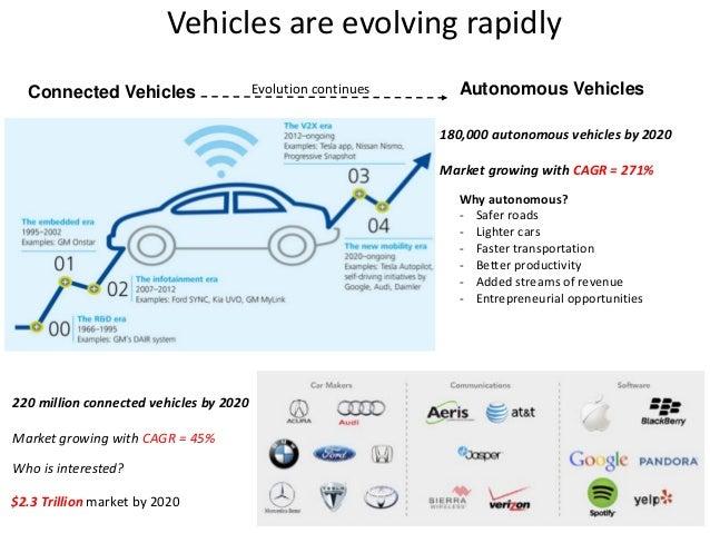 Autonomous Vehicles: Technologies, Economics, and Opportunities