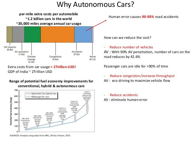 Self Driving Car Technology Problems