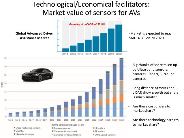 Autonomous Vehicles Technologies Economics And