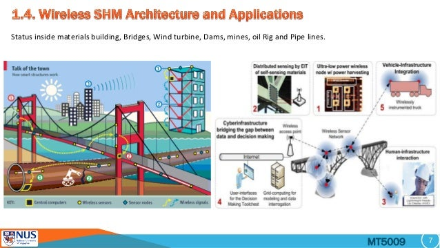 Smart Sensors For Infrastructure And Structural Health