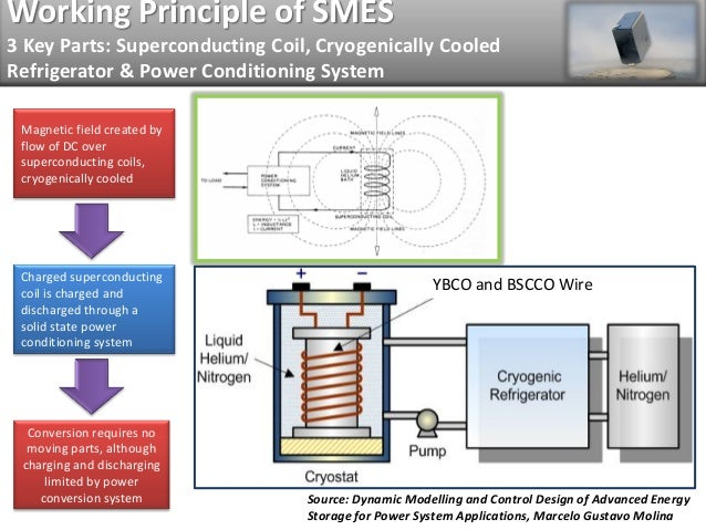 Superconducting Materials Becoming Economicaly Feasible