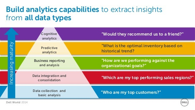 Diving Insights From Data With Dell Cloudera Big Data