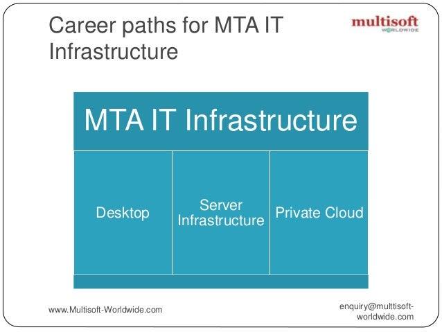Microsoft Technology Associate Certification (MTA) Exam Products
