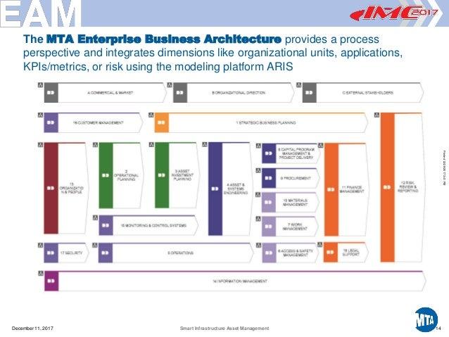 Smart Infrastructure Asset Management 2017