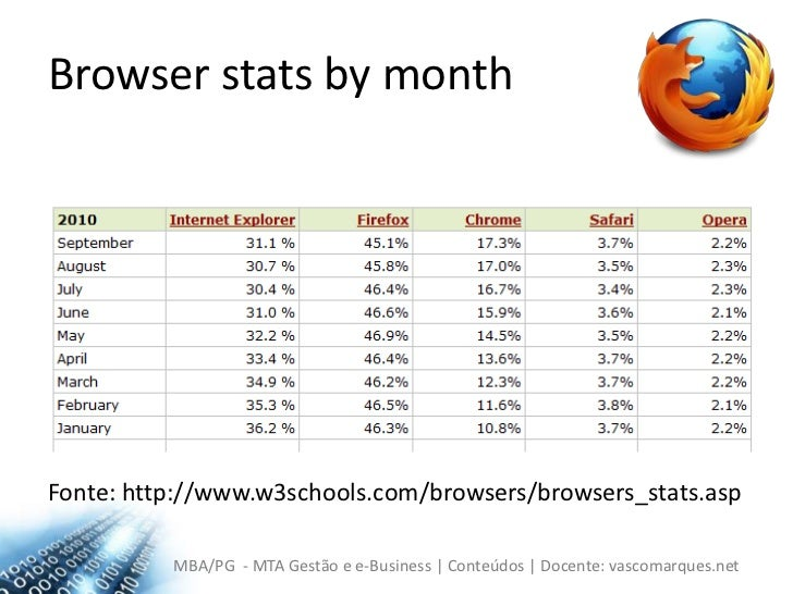 Browser statsbymonth<br />Fonte: http://www.w3schools.com/browsers/browsers_stats.asp<br />
