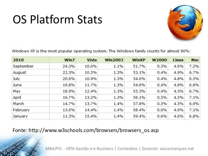 OS PlatformStats<br />Fonte: http://www.w3schools.com/browsers/browsers_os.asp<br />