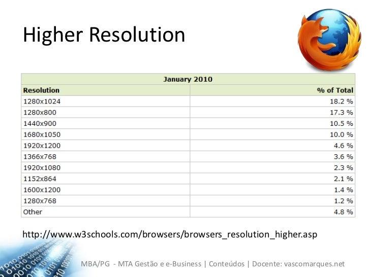 HigherResolution<br />http://www.w3schools.com/browsers/browsers_resolution_higher.asp<br />