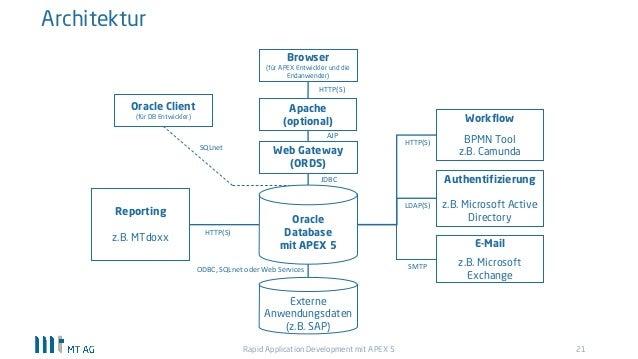 rapid database application development software