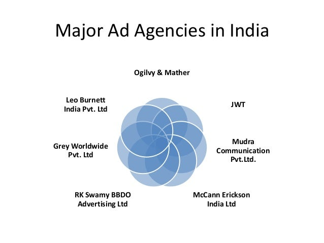 Status Of Major Players AD. AGENCIES CLIENTS EMPLOYEE STRENGTH SERVICES COUNTRIES O&M 300 800 Advertising, Direct Marketin...