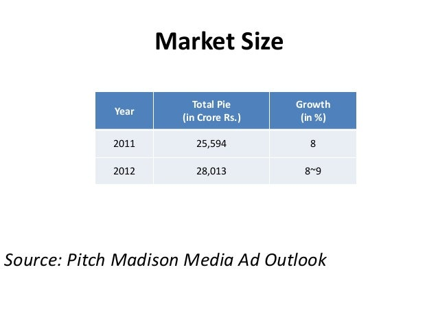 Market Size Source: Pitch Madison Media Ad Outlook Year Total Pie (in Crore Rs.) Growth (in %) 2011 25,594 8 2012 28,013 8...