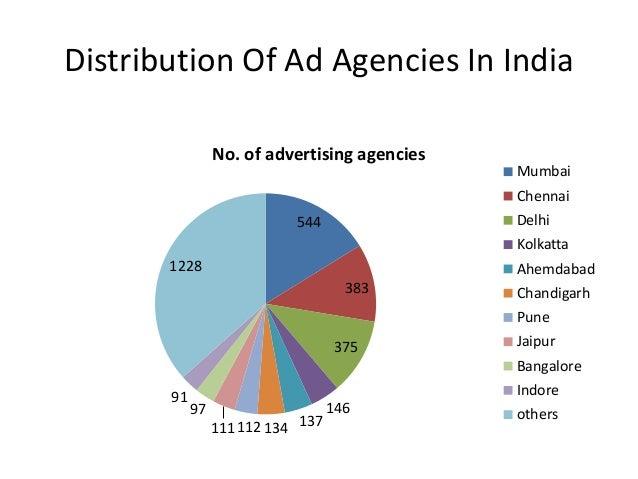Distribution Of Ad Agencies In India 544 383 375 146 137134112111 97 91 1228 No. of advertising agencies Mumbai Chennai De...
