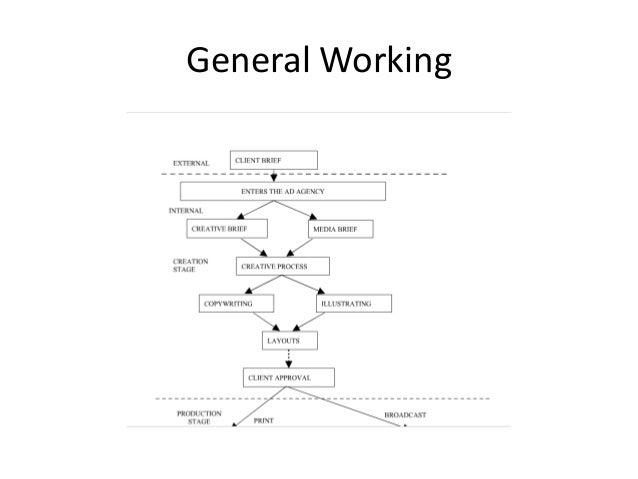 General Working