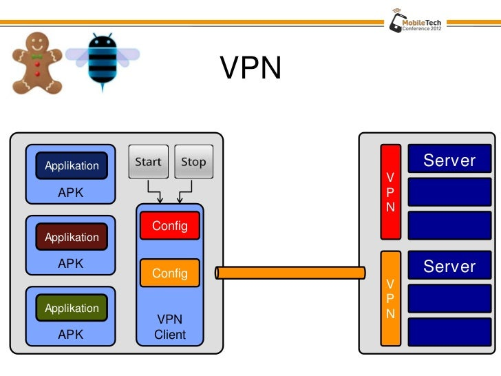 Android Enterprise Integration