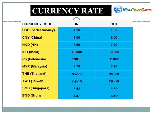 Malaysia currency calculator